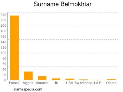 Surname Belmokhtar