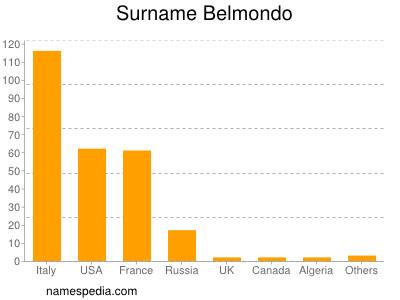 Surname Belmondo