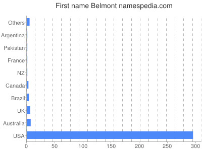 Given name Belmont