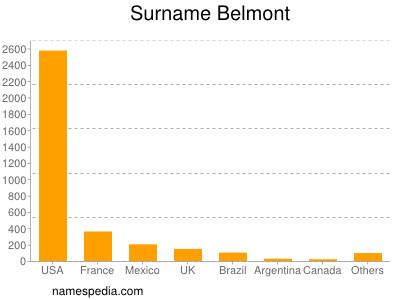 Surname Belmont