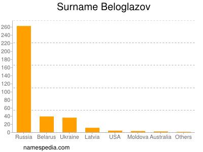 Surname Beloglazov
