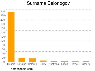 Surname Belonogov