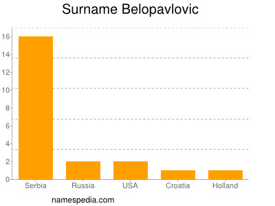 Surname Belopavlovic