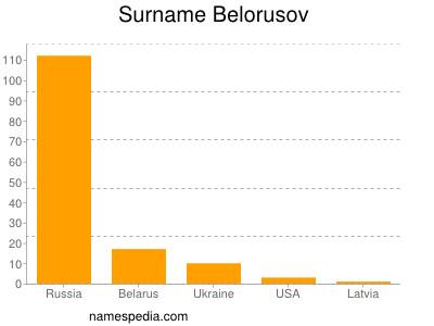 Surname Belorusov