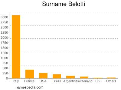 Surname Belotti