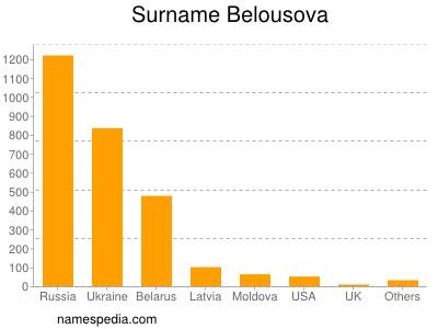 Surname Belousova
