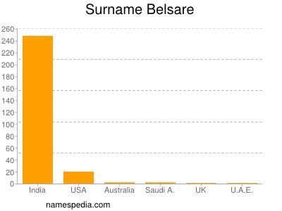 Surname Belsare