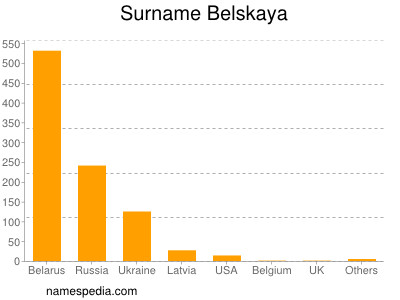Surname Belskaya