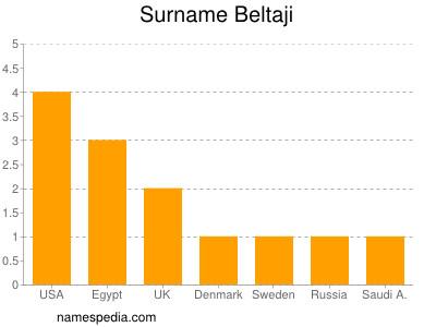 Surname Beltaji