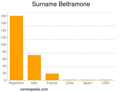 Surname Beltramone