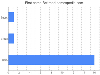 Given name Beltrand
