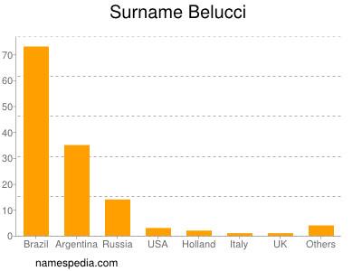 Surname Belucci