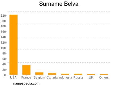 Surname Belva