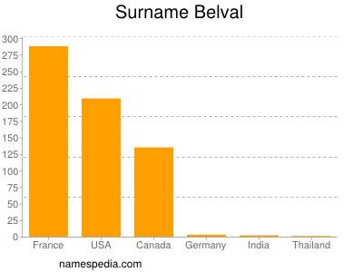 Surname Belval
