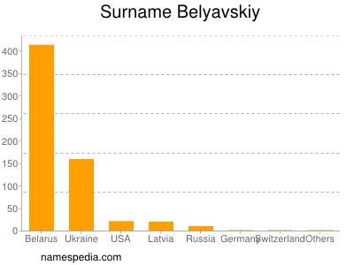 Surname Belyavskiy
