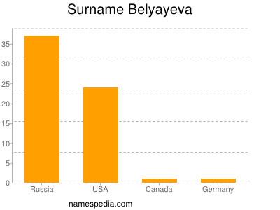 Surname Belyayeva