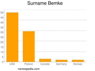 Surname Bemke