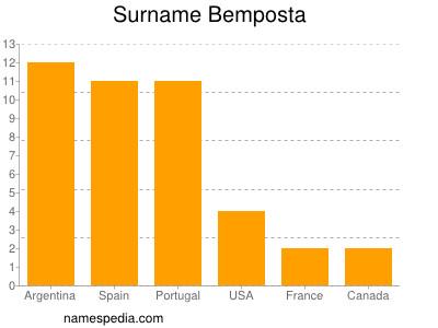 Surname Bemposta
