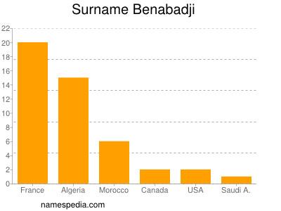 Surname Benabadji