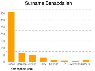 Surname Benabdallah