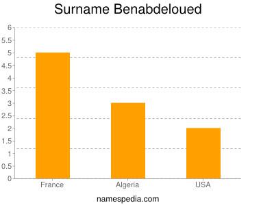 Surname Benabdeloued