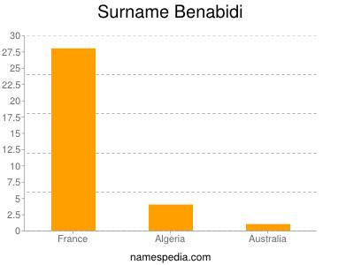 Surname Benabidi