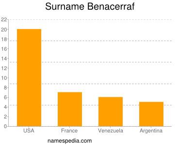 Surname Benacerraf