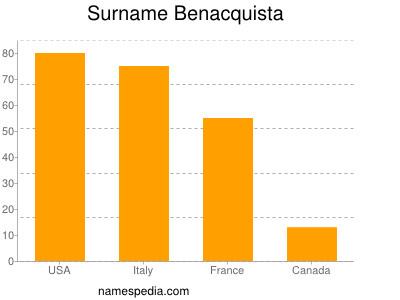 Surname Benacquista
