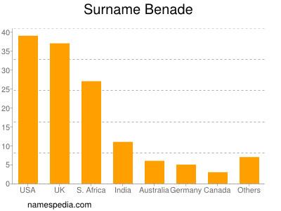 Surname Benade