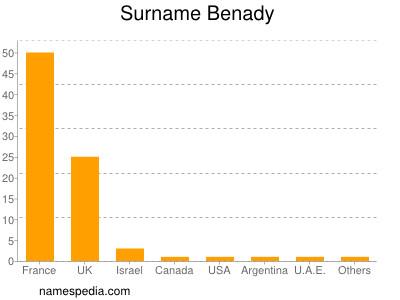 Surname Benady
