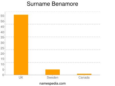 Surname Benamore