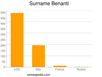 Surname Benanti