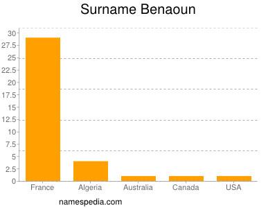 Surname Benaoun