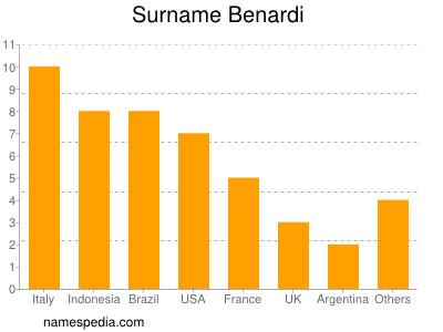 Surname Benardi