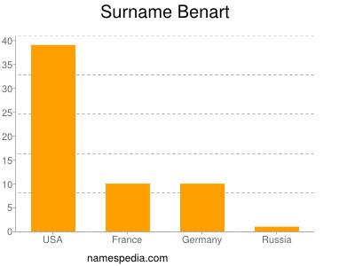 Surname Benart