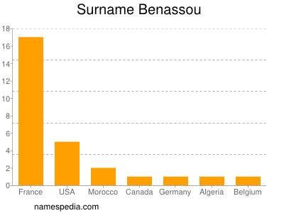 Surname Benassou