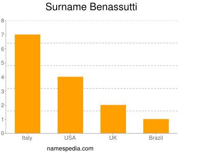 Surname Benassutti