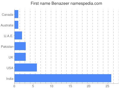 Given name Benazeer