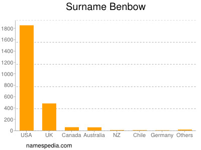 Surname Benbow
