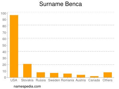 Surname Benca