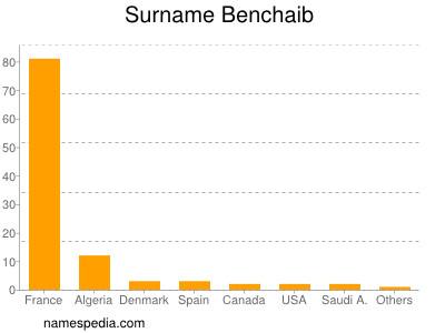 Surname Benchaib