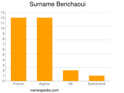 Surname Benchaoui