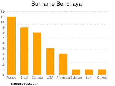 Surname Benchaya