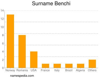 Surname Benchi