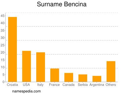 Surname Bencina
