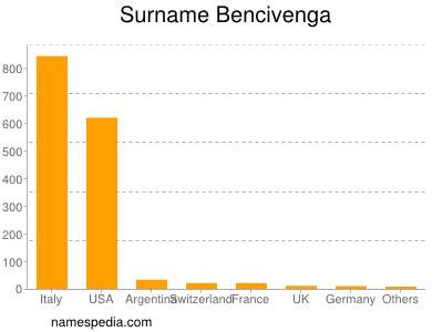 Surname Bencivenga