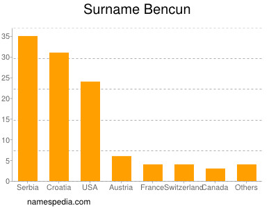Surname Bencun