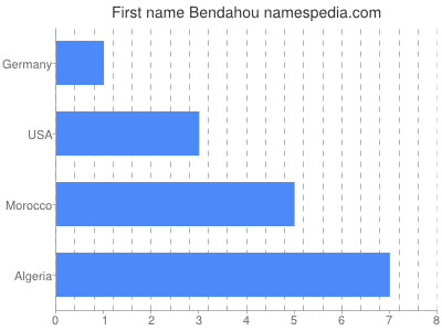 Given name Bendahou