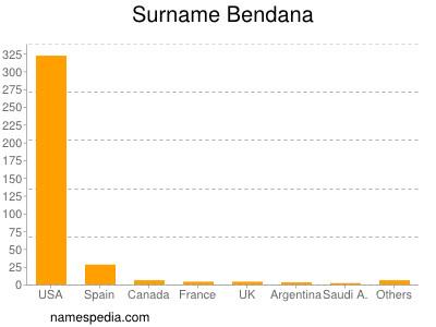 Surname Bendana