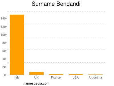 Surname Bendandi
